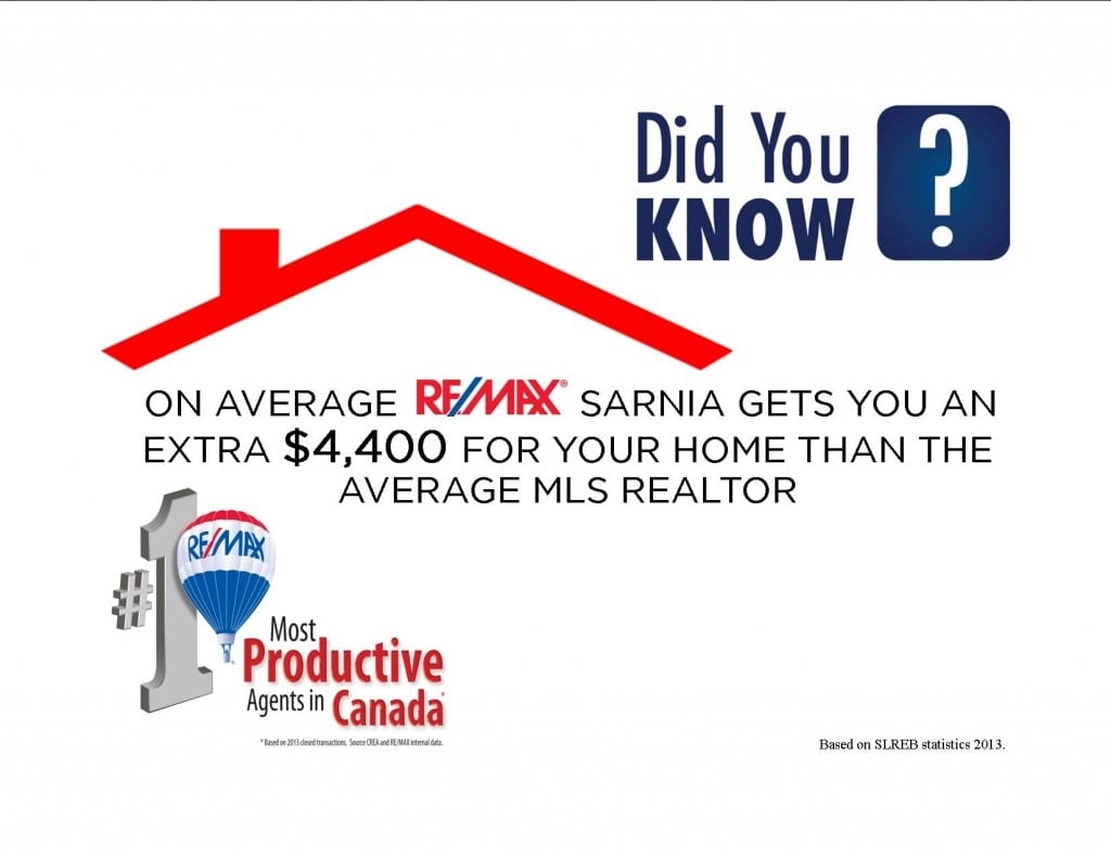 Did You Know? On average RE/MAX Sarnia gets you an extra $4,400 for your home than the average MLS realtor!